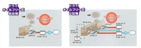 オイルフリー式エアーコンプレッサー