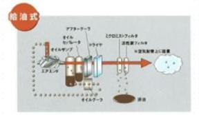 給油式エアーコンプレッサー
